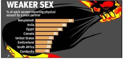 graph-women-beaters.jpg