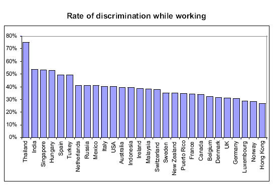 discrimination in paper term workplace Workplace discrimination this research paper workplace discrimination and other 63,000+ term papers, college essay examples and free essays are available now on.