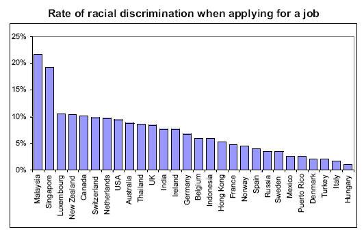 employment descrimination