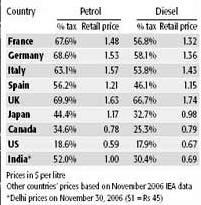 Petrol diesel taxes