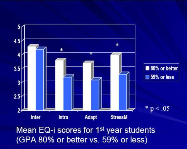 Emotional Intelligence Academic Success