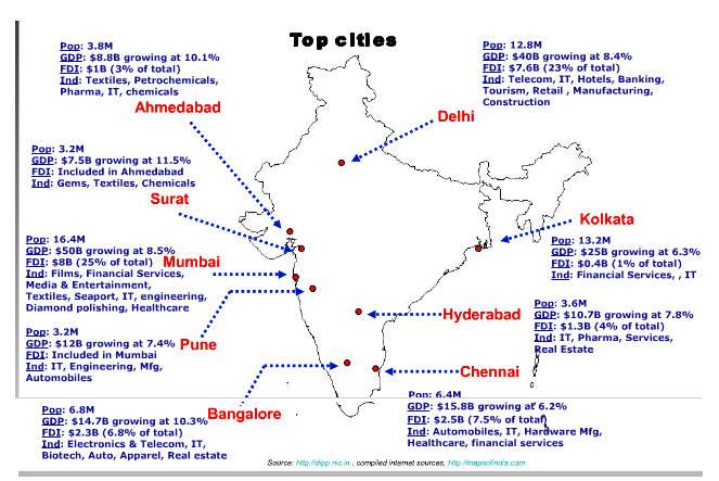 Indias Best Smart Cities